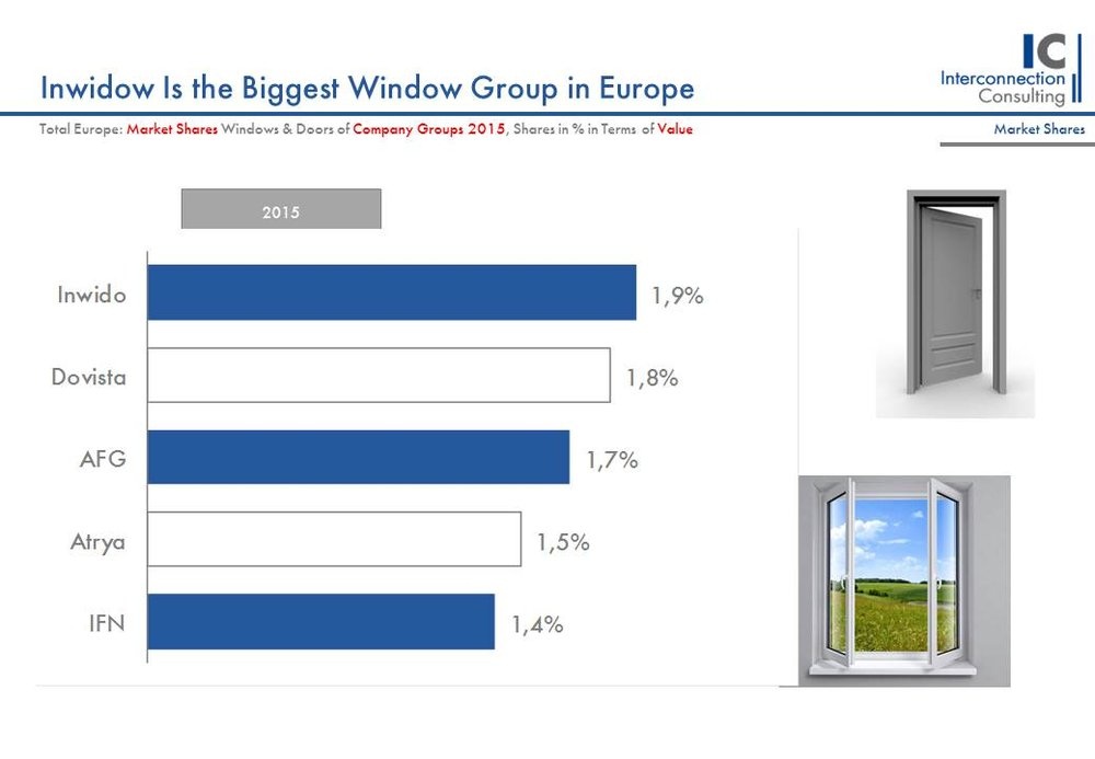 Inwido is the biggest window group in Europe.
