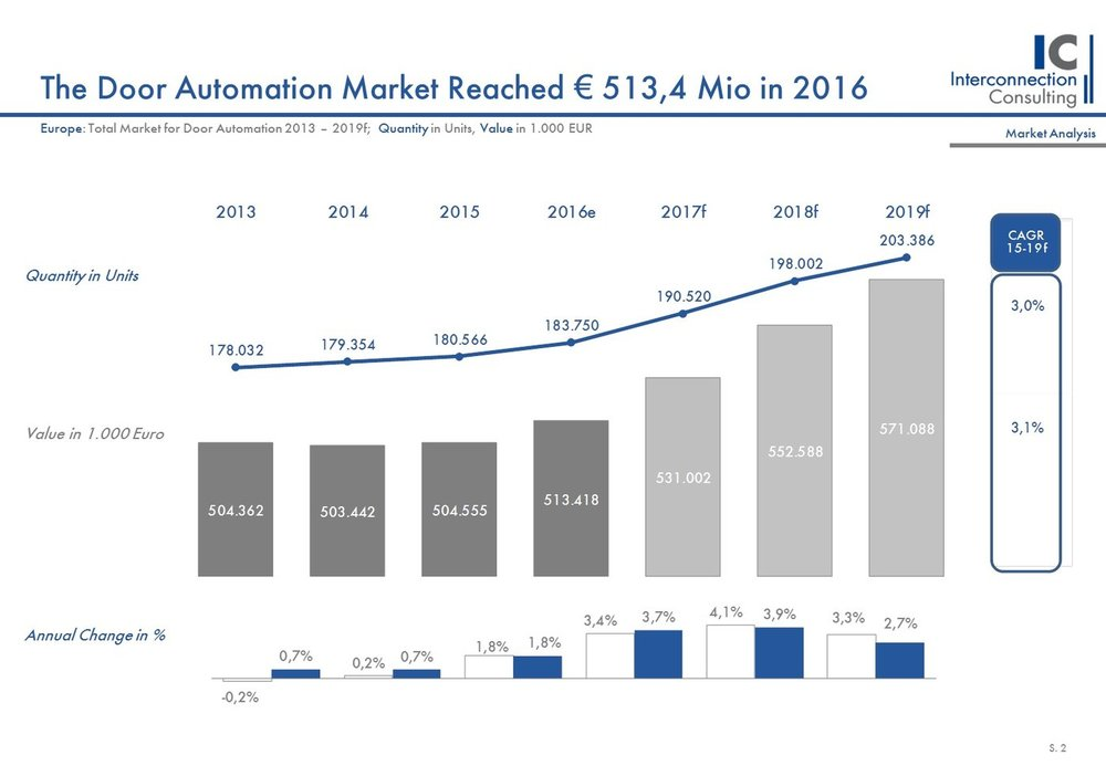 The door automation market reached € 513,4 million in 2016.