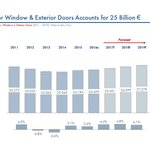 Market for windows and exterior doorsa accounts for 25 billion €.