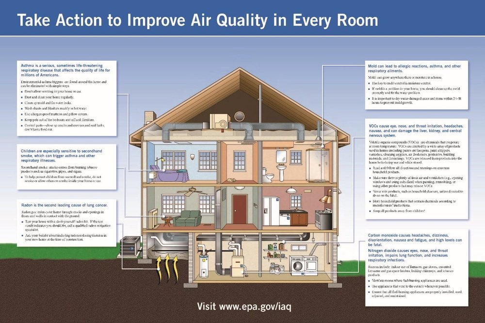 Air quality in every room