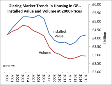 Glazing market trends in housing in GB - installed value and volume at 2000 prices